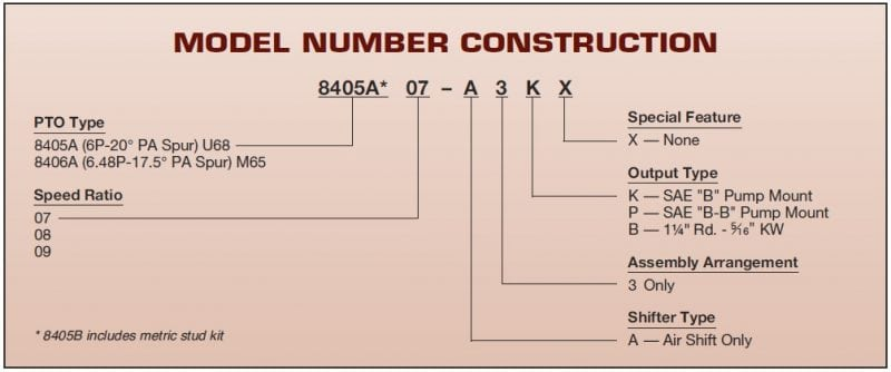 Muncie 8405AA model number construction